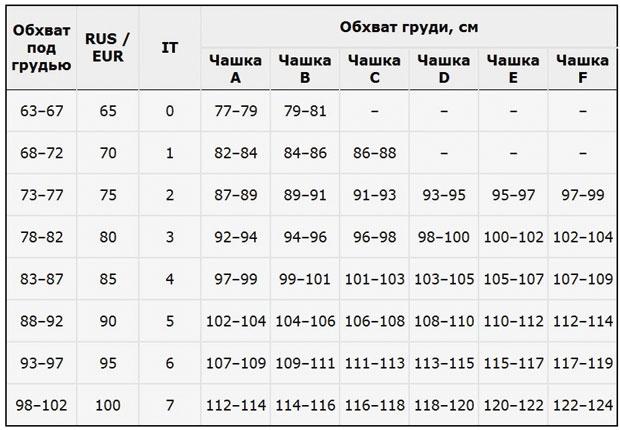 Как определить размер бюстгальтера Opium в интернет магазине RedMega.ru