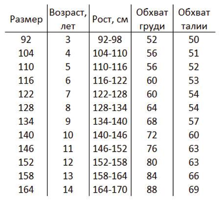 Таблица размеров (размерная сетка) детских колготок по возрасту и росту