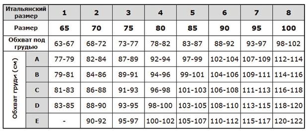 Таблица для определения размера бюстгальтера Lormar
